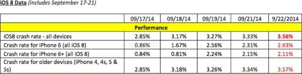 报告称iOS 8系统不稳定:崩溃率较iOS 7高78%