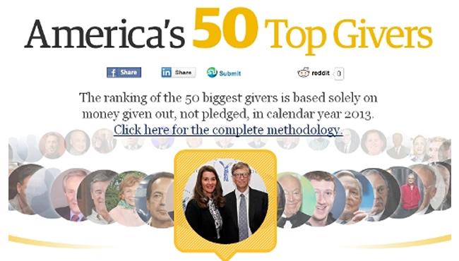 盖茨夫妇去年捐款26.5亿美元 再度蝉联美国慈善榜首