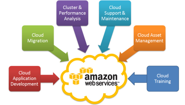 亚马逊AWS托管200万台服务器 营收将超40亿美元
