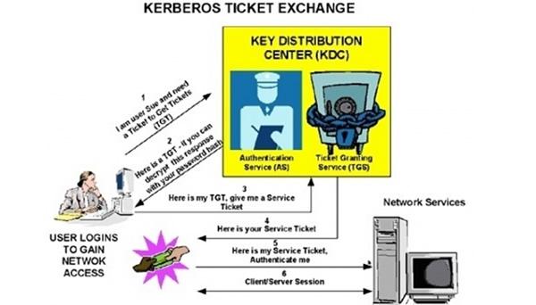 微软发布安全公告MS14-068 紧急修复Kerberos高危漏洞