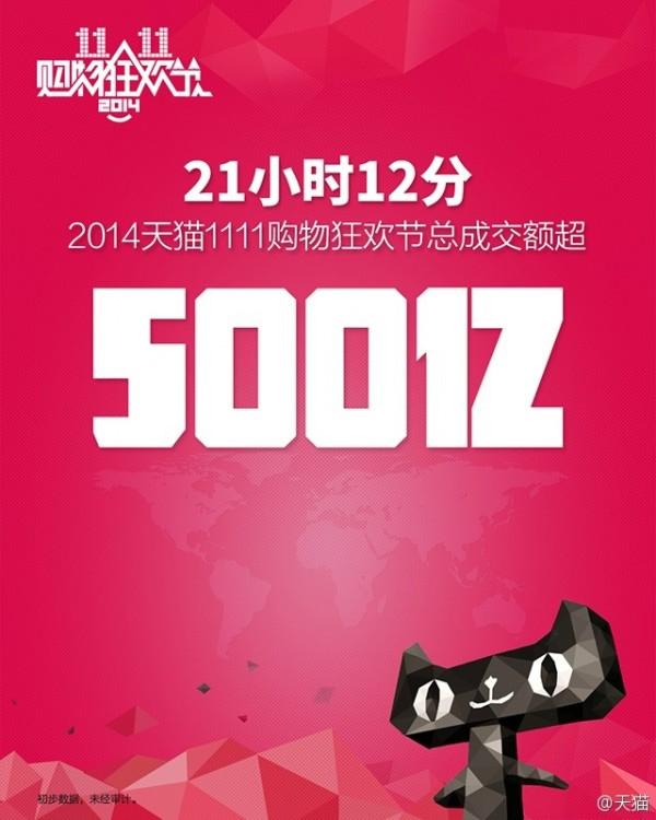 天猫官方宣布双11成交额突破500亿远超去年