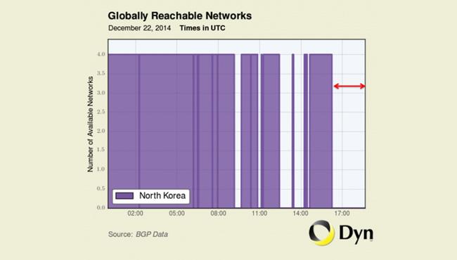 朝鲜互联网全面宕机 可能遭受美国报复性攻击