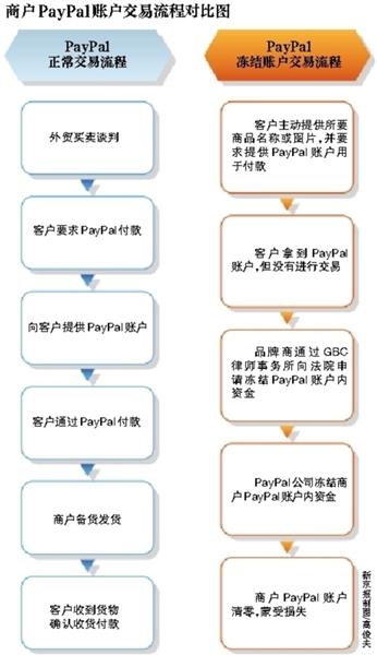 大量中国跨境电商PayPal账户被冻结 买方故意购买仿冒品