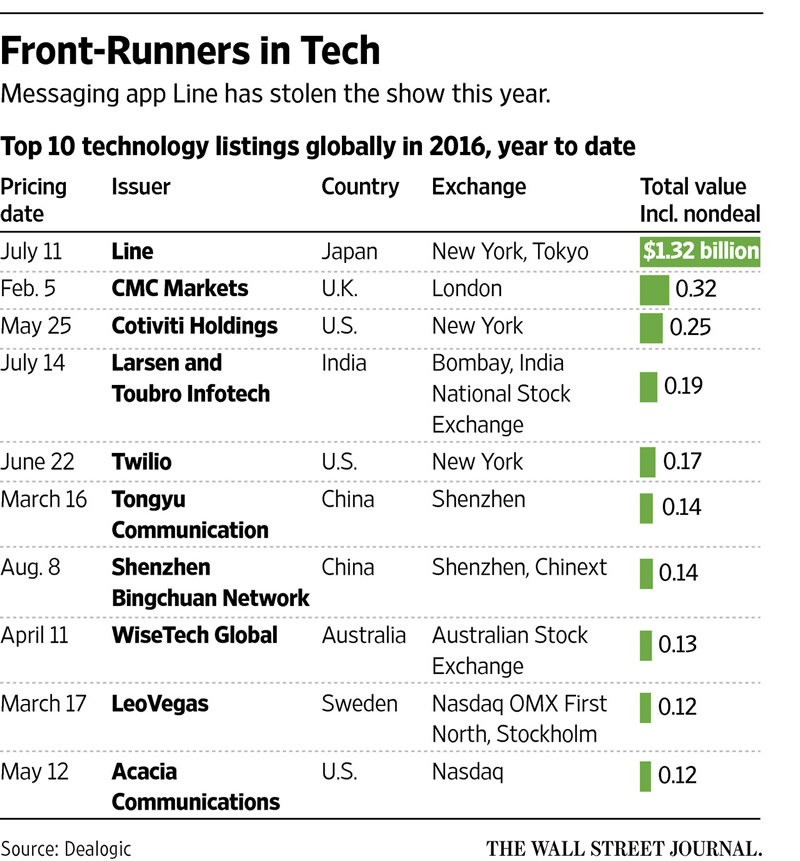 美图计划在香港首次公开招股 至多融资10亿美元