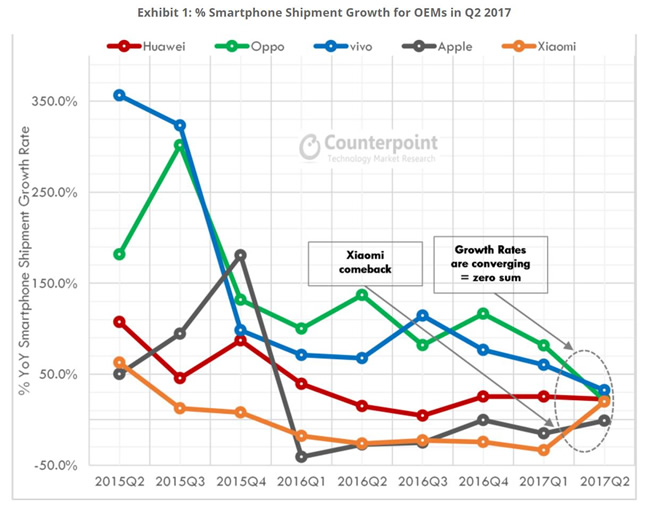 2017二季度手机出货量:华为、OV稳居中国前三,三星掉队