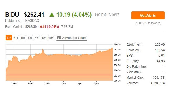 百度股价大涨创历史新高 市值突破900亿美元
