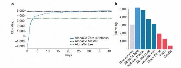 DeepMind公布最强版AlphaGo:自学3天,就100:0碾压李世石版旧狗