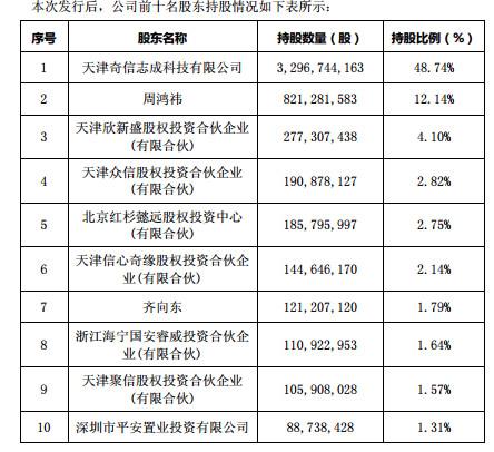 三六零正式更名登陆A股 周鸿祎持股12.14%