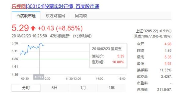 乐视复牌后首次股东大会,乐视网股票一度涨停
