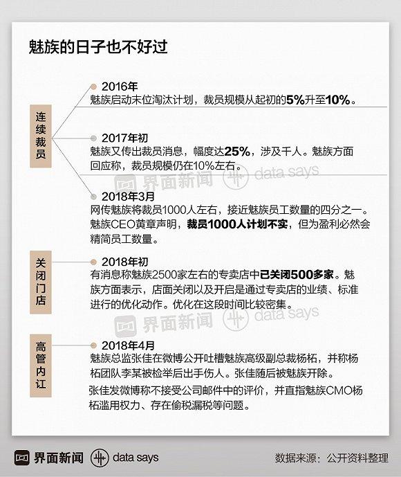 金立裁员 魅族内讧 中国留给二线手机商的空间真的不多了