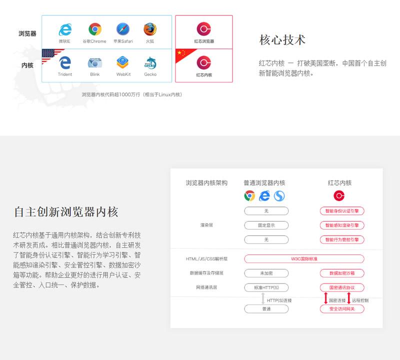 号称自主内核的红芯浏览器融资2.5亿:其实是谷歌浏览器套壳