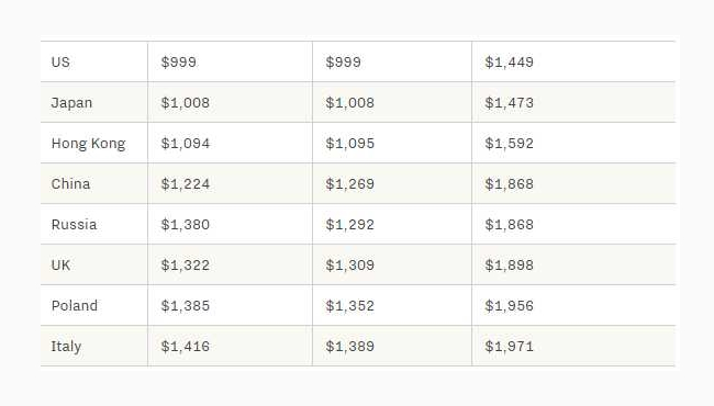 iPhone XS全球价格比较:国行很无奈 最贵是意大利