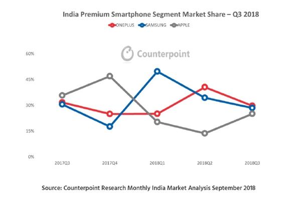 刘作虎:Q3印度高端手机市场一加6一款机型份额30% 蝉联第一