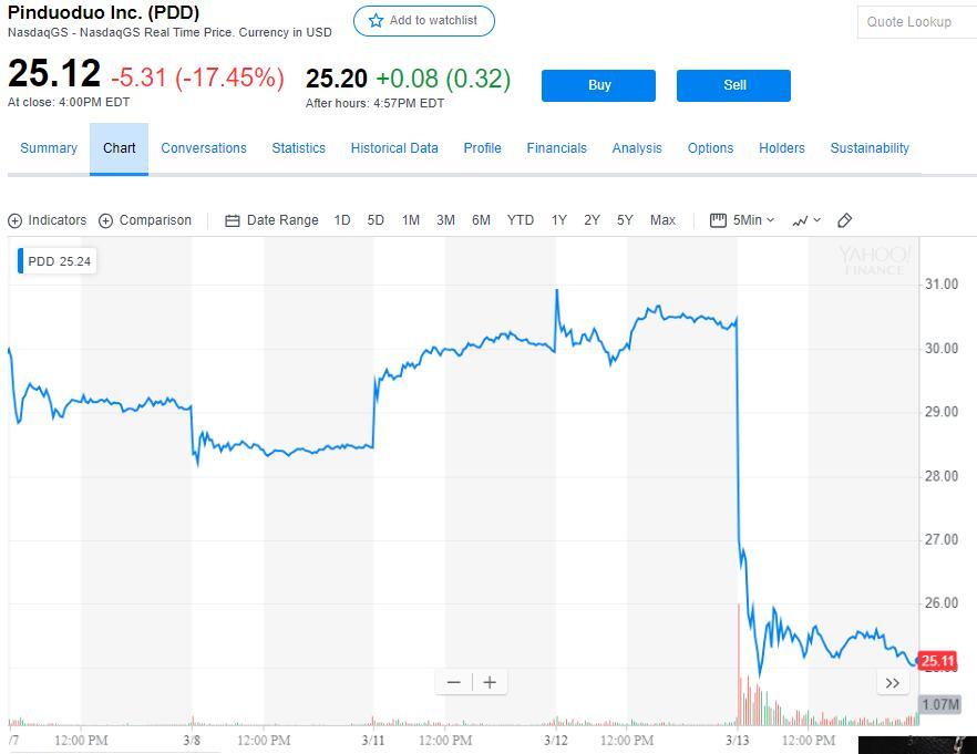 股价暴跌超17% 4亿人都在用的拼多多咋巨亏107亿?