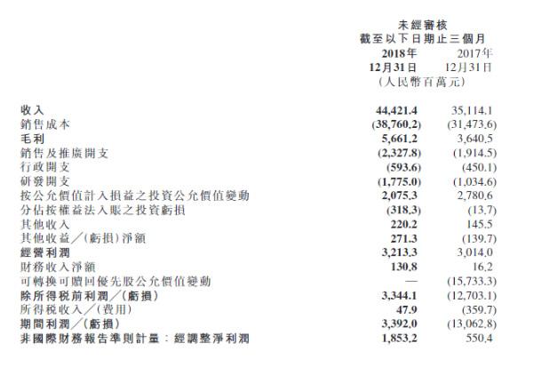 小米四季度业绩惨淡 营收环比大跌28.3% 手机互联网业务拖累