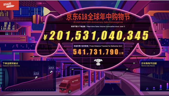 京东618战报:累计下单金额2015亿元